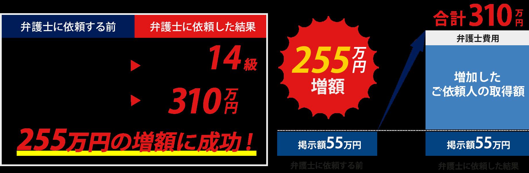 255万円の増額に成功!